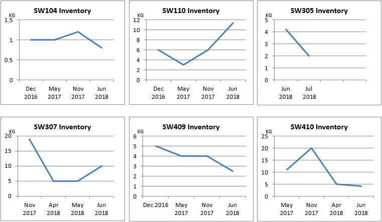 Scheduled Waste Inventory 2016 - 2018